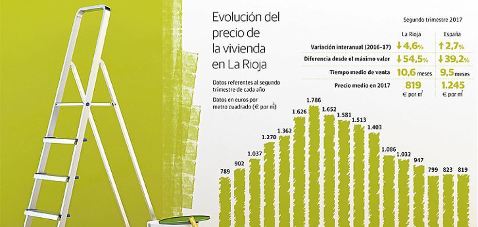 Las casas de La Rioja son el 4,6% más baratas que hace un año y se venden en 10,6 meses