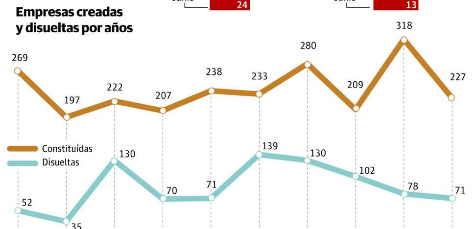 Por cada empresa que se disuelve en La Rioja se constituyen tres nuevas