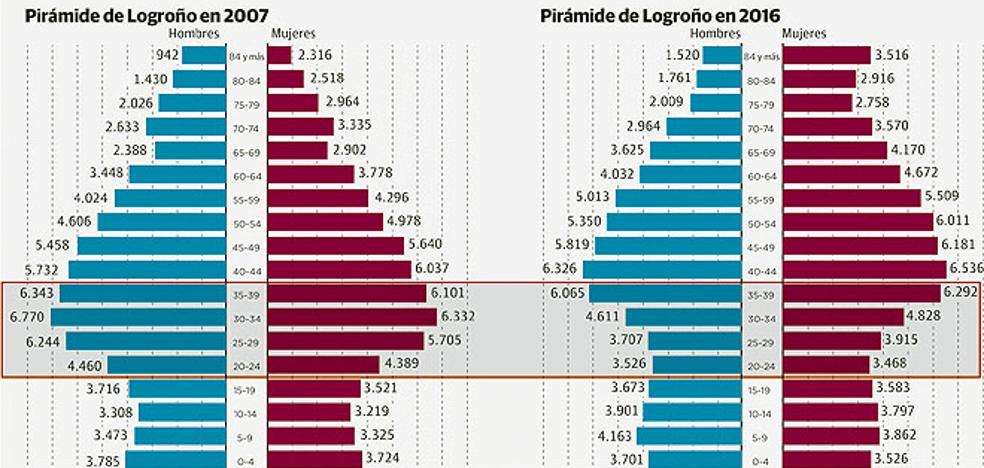 Logroño pierde durante la crisis casi 10.000 jóvenes de entre 20 y 40 años