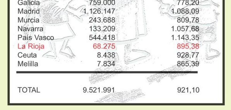 Los pensionistas vascos cobran el 21,7 % más que los riojanos