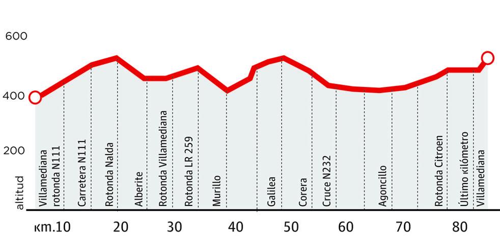 Villamediana abre la Vuelta Júnior