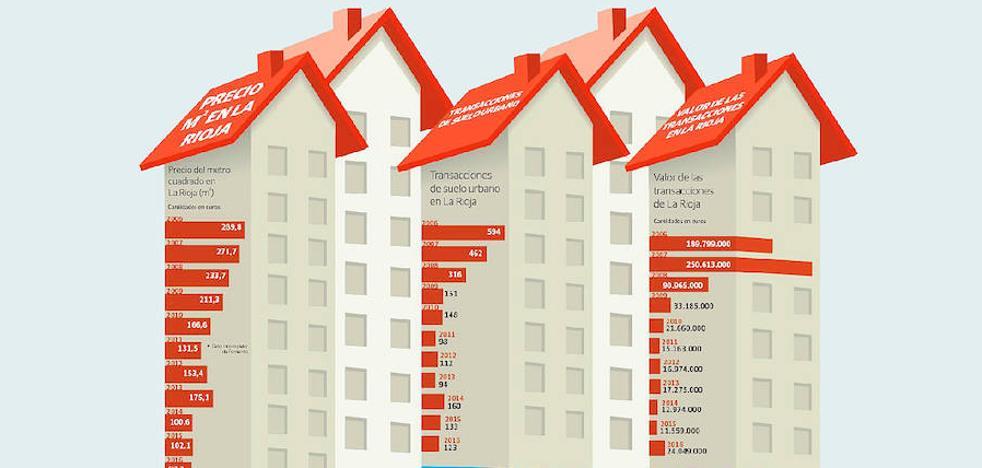 El precio del suelo urbano ha caído el 66,5% en diez años en La Rioja