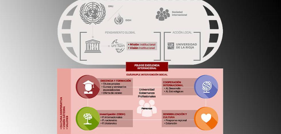 Jornadas en la UR a cargo de la Cátedra Unesco de Ciudadanía Democrática y Libertad Cultural