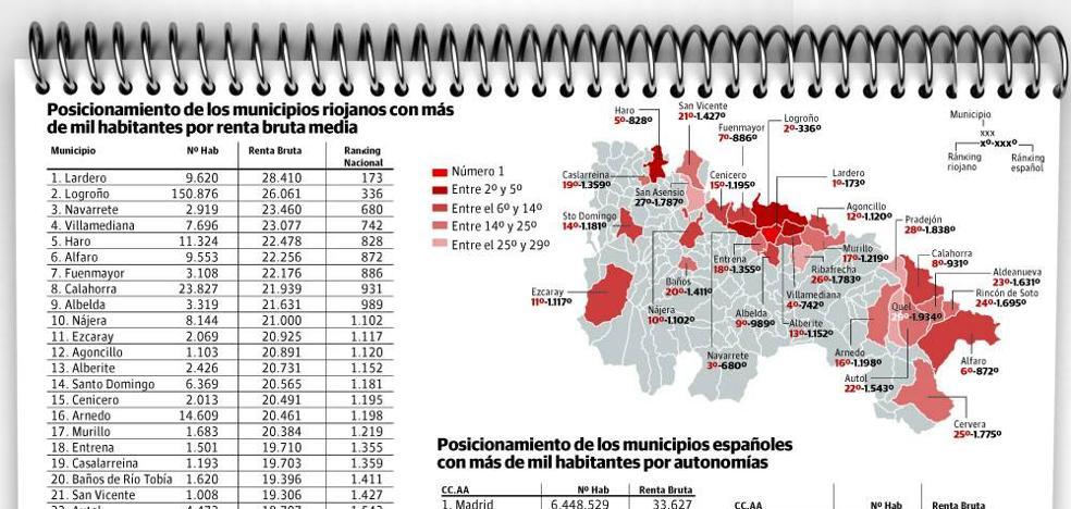 Lardero es el municipio de más de mil habitantes más rico de La Rioja