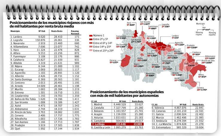 Los municipios riojanos con más renta media