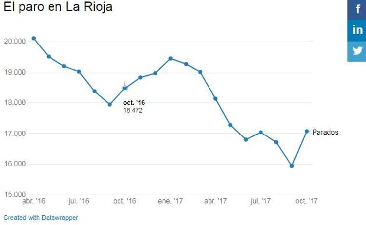 El paro en La Rioja, octubre 2017