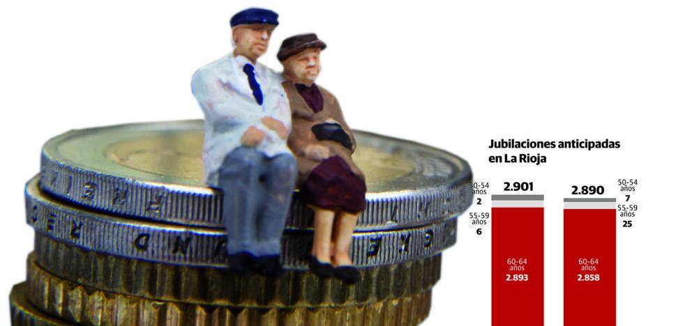 Las jubilaciones anticipadas han caído el 0,4% en La Rioja en los últimos diez años