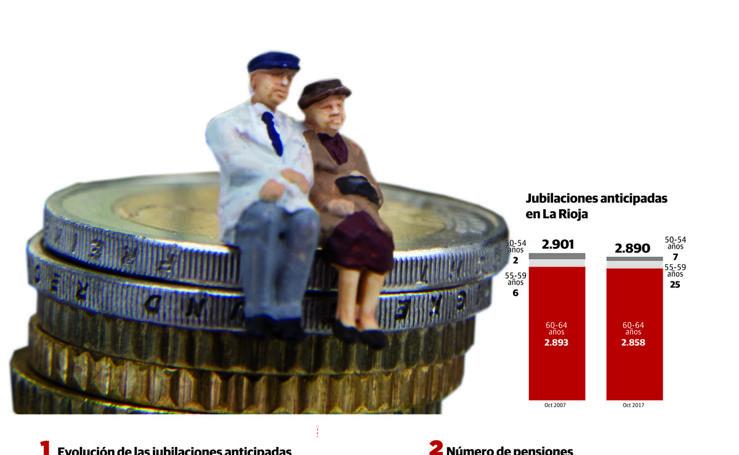 Las pensiones en La Rioja