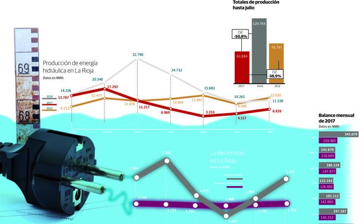 La sequía deja la producción hidroeléctrica en su nivel más bajo desde el último lustro