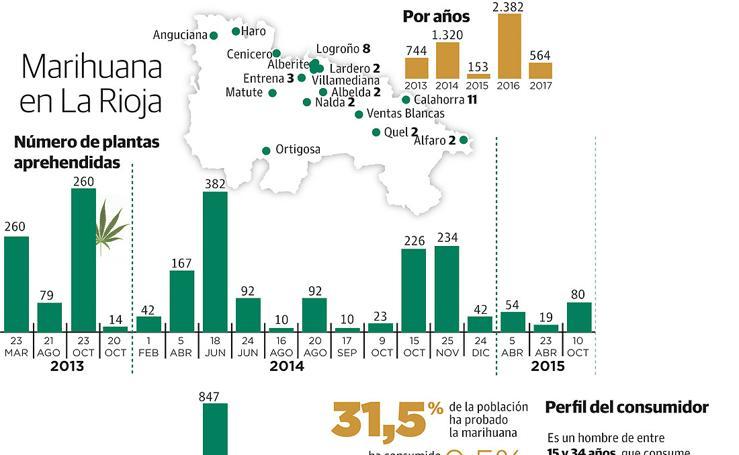 La marihuana en La Rioja