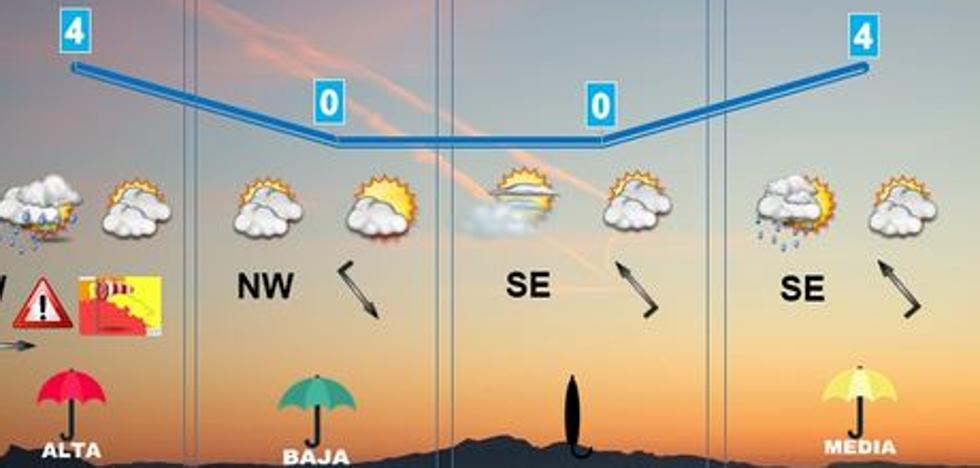 Semana variable e invernal tras el paso de Ana