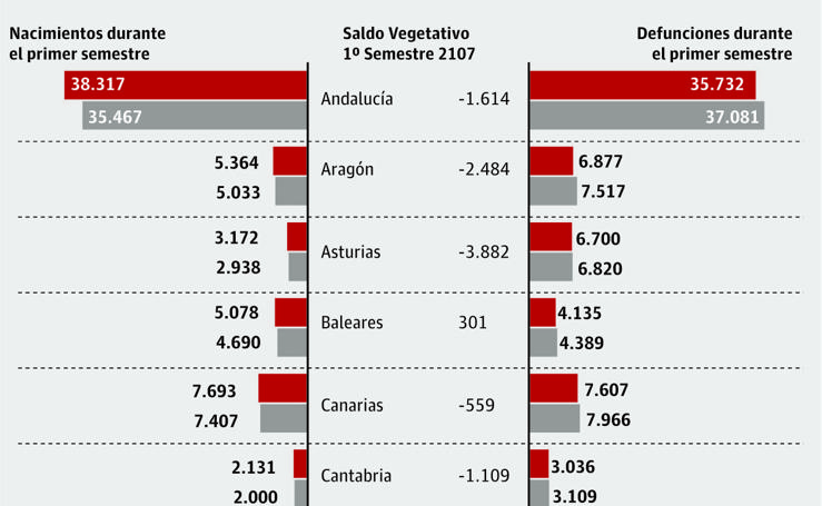 Nacimientos y defunciones en La RIoja y España