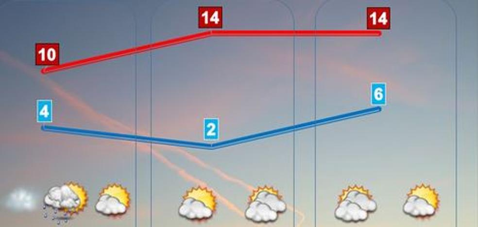 Fin de semana variable con temperaturas suaves