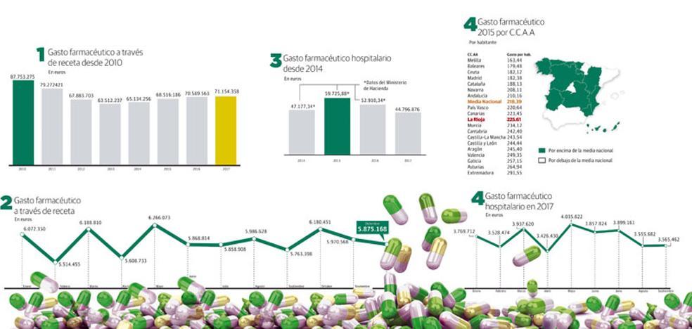 La sanidad riojana gasta cada minuto más de 220 euros en medicamentos
