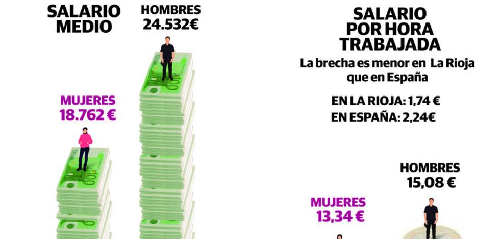 Las trabajadoras riojanas ocupan seis de cada 10 de los empleos peor remunerados