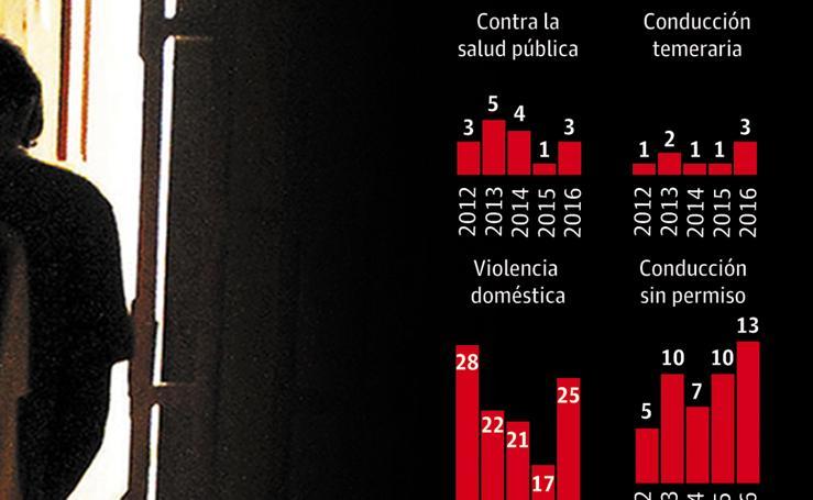 Actuaciones de la Fiscalía por delitos de menores en La Rioja