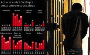 El incremento de la delincuencia juvenil en La Rioja se concentra en los delitos más graves