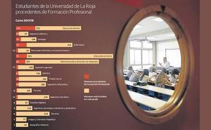Los alumnos de la UR procedentes de la FP van en aumento y representan ya el 14% del total