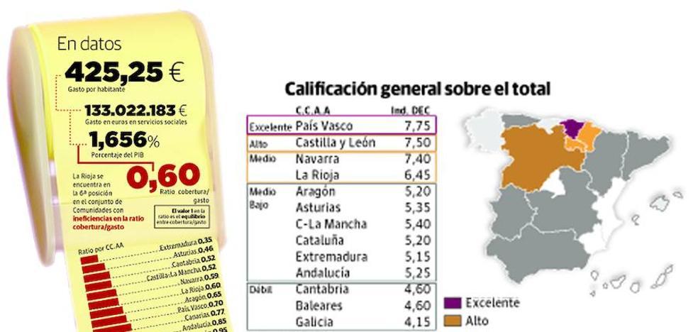 La Rioja, cuarta región con más gasto social, pero una de las menos eficaces en su gestión