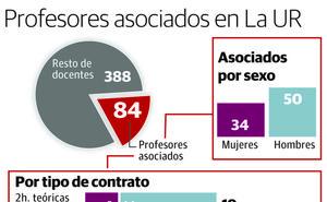 84 profesores de la UR que cobran menos de 1.000 euros imparten el 10% de la docencia