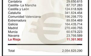 La Rioja recibe 11,3 millones para políticas activas de empleo