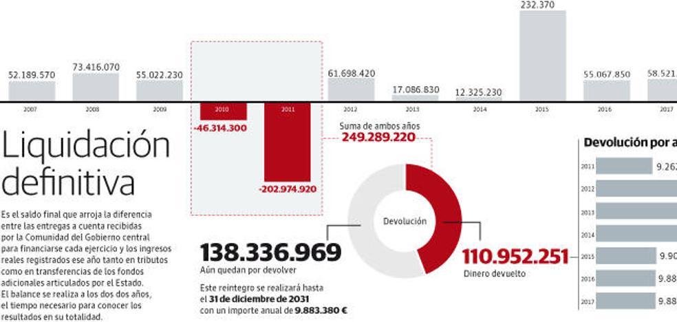 La Rioja debe pagar 138 millones hasta el 2031 por los anticipos del Estado cobrados de más hace diez años