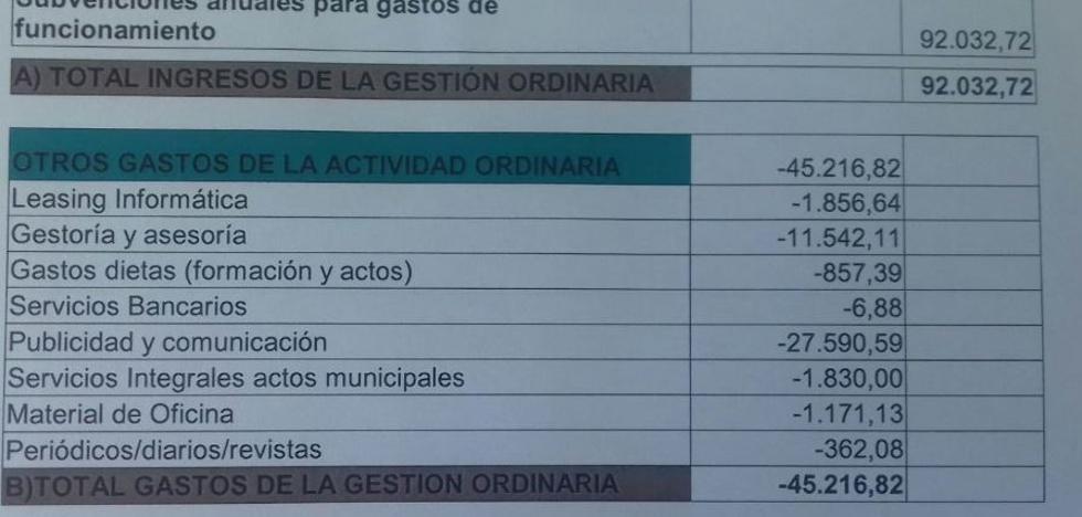 El grupo municipal de Ciudadanos devuelve 46.815 euros de los 92.032 asignados en 2017