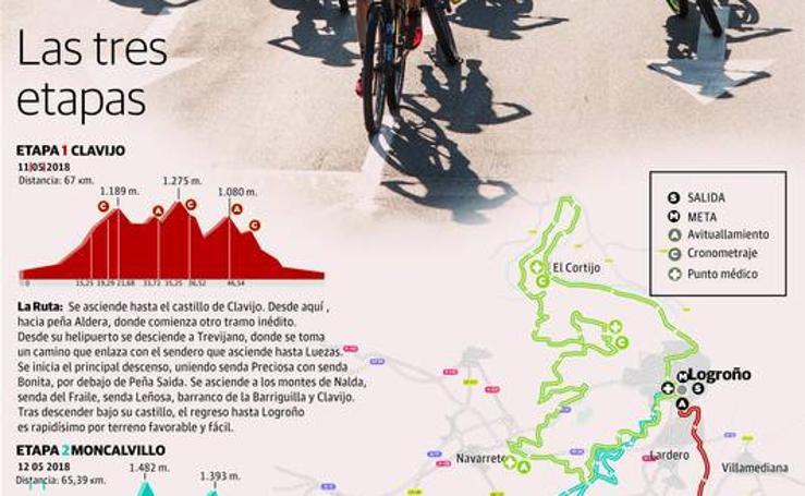 Las etapas de La Rioja Bike Race 2018
