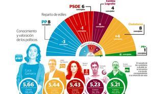 Ciudadanos igualaría al PP en concejales y podría elegir socio para gobernar Logroño