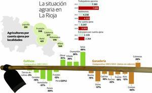 La población agraria se estabiliza en el último lustro tras el fuerte bajón de la primera década del siglo