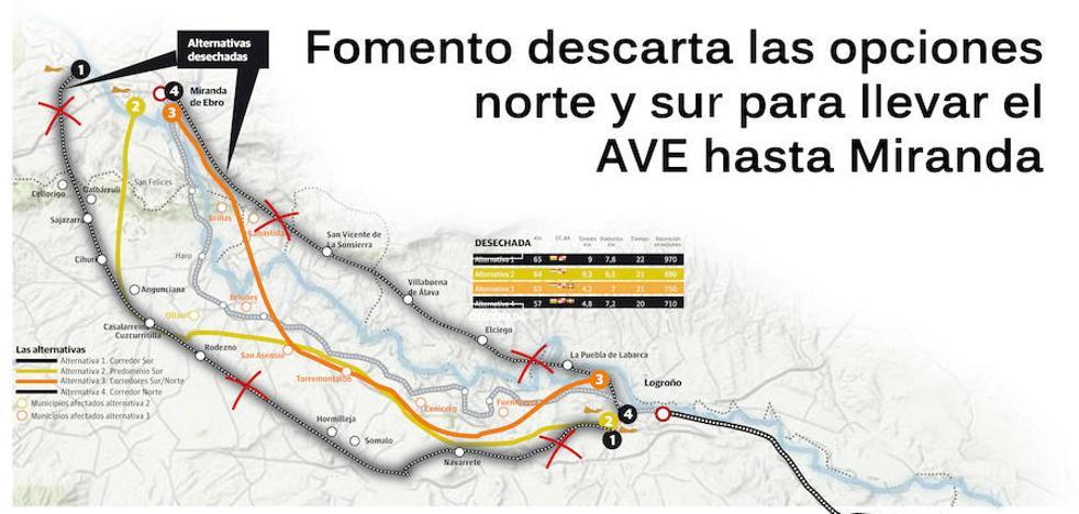 Fomento descarta el trazado del AVE que cruza La Rioja Alavesa y el ubicado más al sur