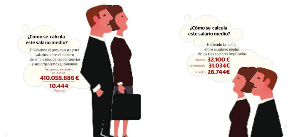Un empleo en la administración riojana cuesta 11.000 euros más que en la empresa privada