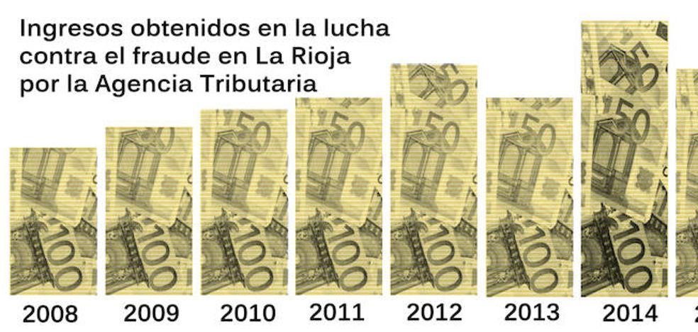 La Agencia Tributaria logró recuperar el año pasado 60 millones defraudados en La Rioja