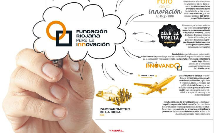 La Fundación Riojana para la Innovación, nueve años liderando la innovación en la región