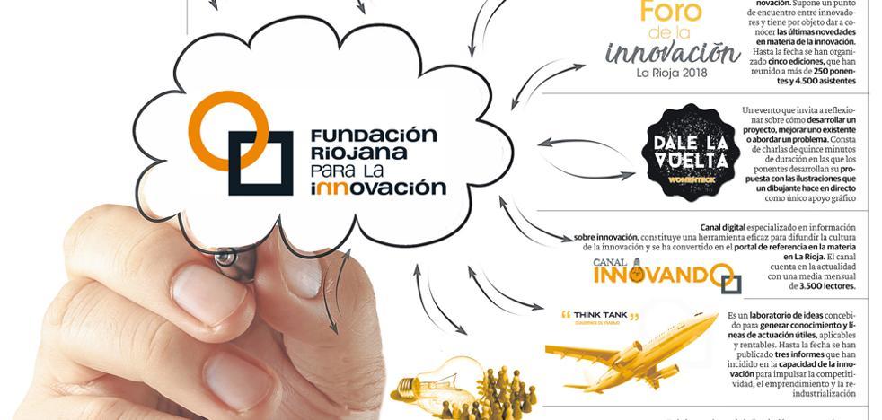 Hacia una década liderando la innovación en La Rioja