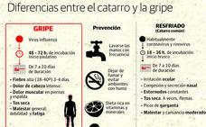 El virus de la gripe arrecia en La Rioja, que registra la incidencia más alta de todo el país