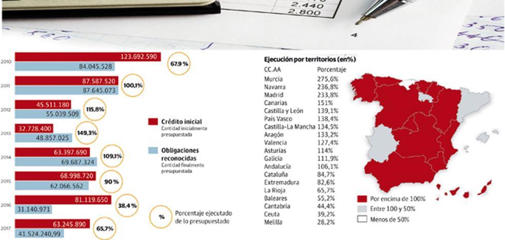 La Rioja es la tercera comunidad en la que el Estado invierte menos de lo presupuestado