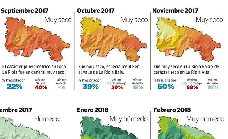 Avance climatológico de La Rioja