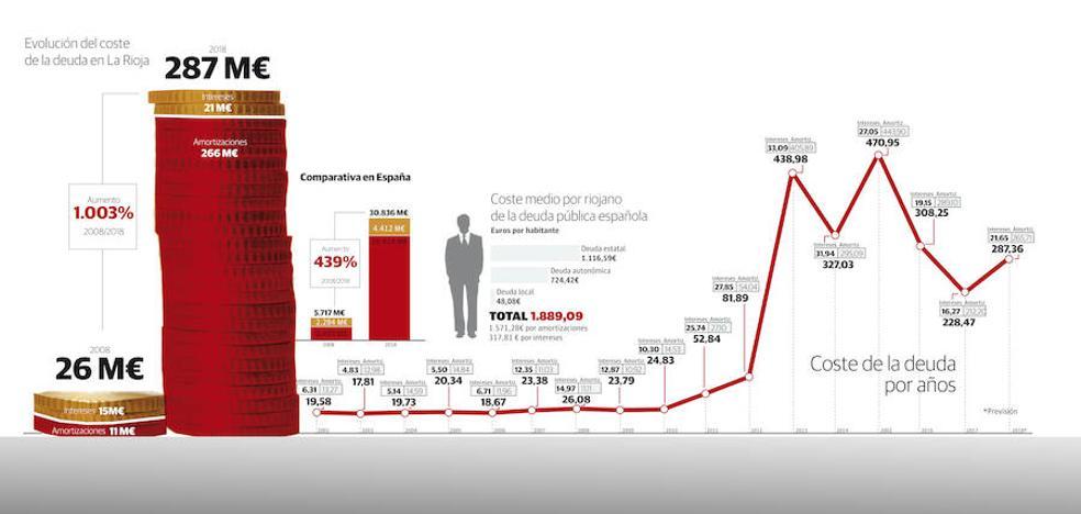 El recibo de la deuda pública riojana se ha multiplicado por diez en una década
