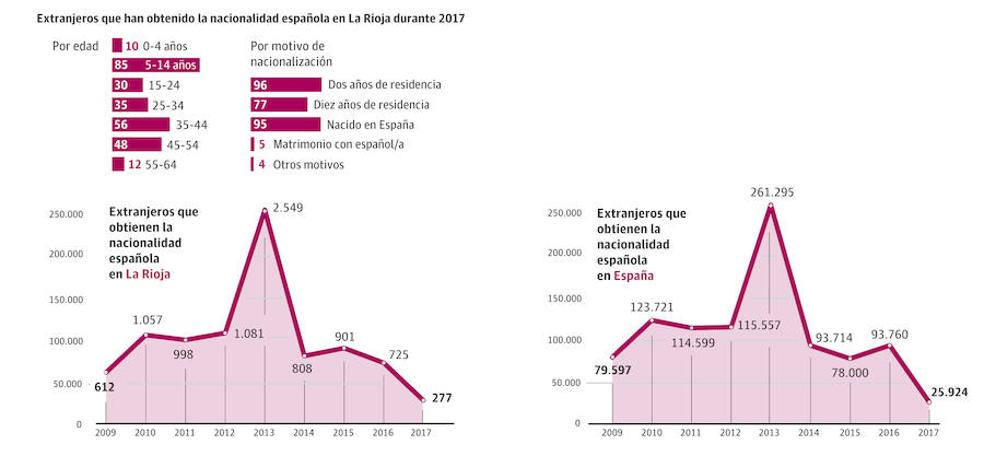 Las concesiones de nacionalidad se reducen el 62% en La Rioja debido a fallos informáticos