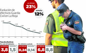 La plantilla de la Guardia Civil, en mínimos en La Rioja: ha perdido 200 agentes en seis años