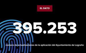 La cifra: actualizaciones de la app Logroño.es
