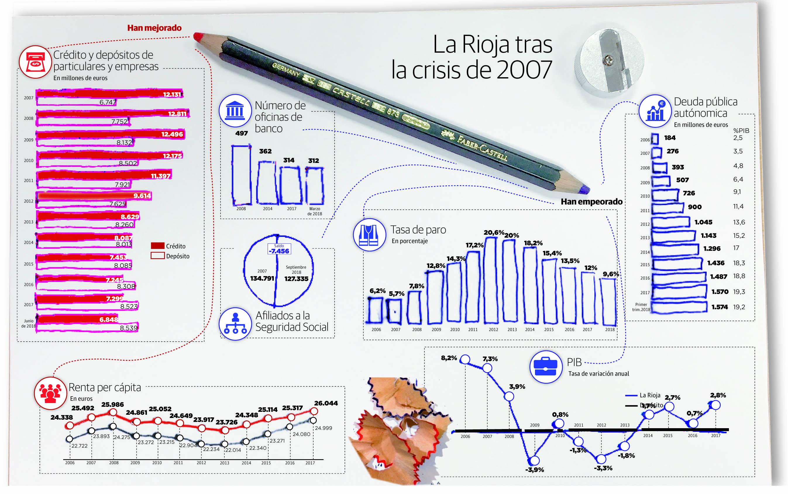 Lo que queda de la crisis: el paro, los salarios y la capacidad de compra en La Rioja continúan resentidos