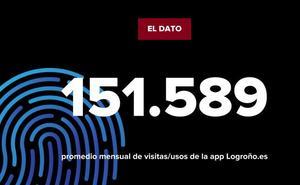 La cifra: visitas de la app Logroño.es
