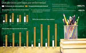'Epidemia' de bajas médicas entre el profesorado riojano: el triple en tres años