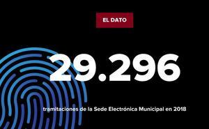 La cifra: tramitaciones en la Sede Electrónica Municipal