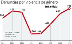 Las denuncias por violencia de género marcan récords históricos en La Rioja