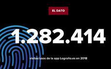 Visitas/usos de la app Logroño.es