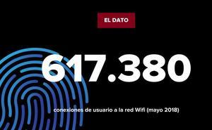 Conexiones de usuario a la red Wifi