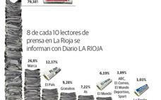 Diario LA RIOJA: 130 años de liderazgo en papel, web y televisión